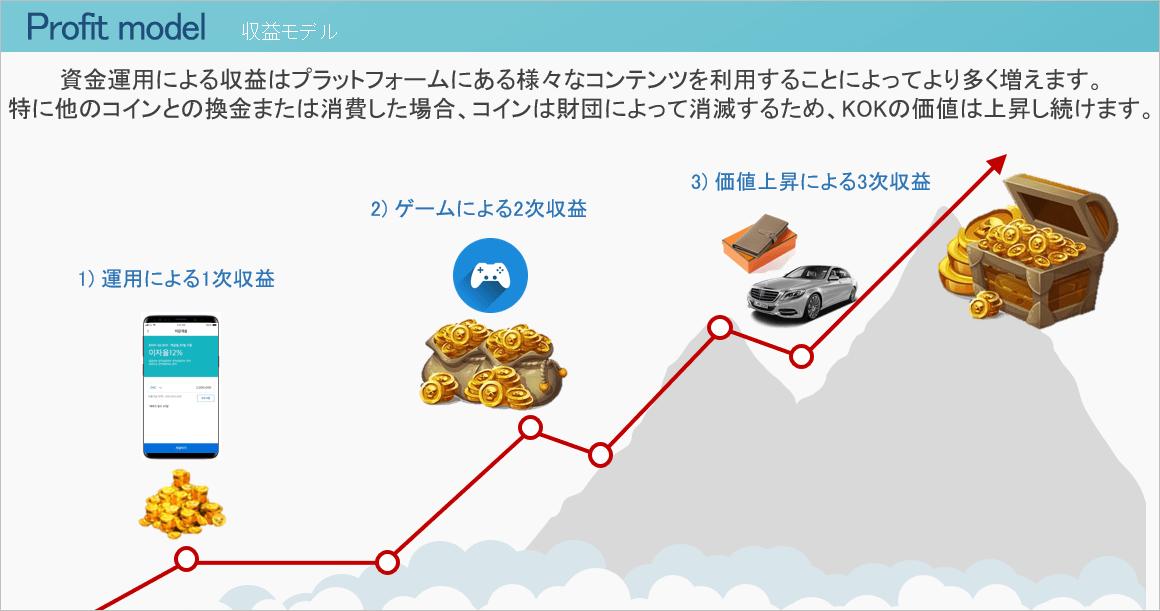 KOKPLAYの収益モデル