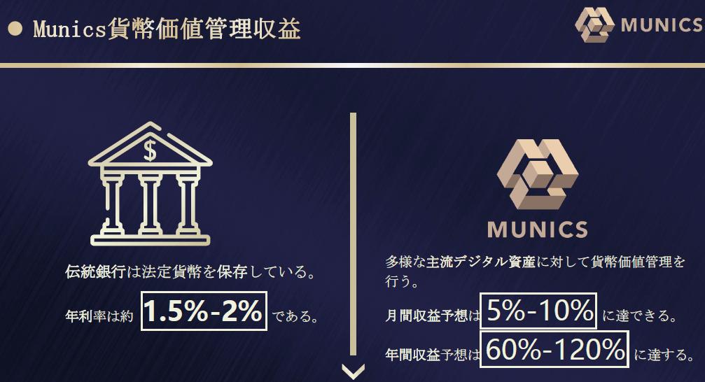 モンスペースグループのミューニクスバンクの収益