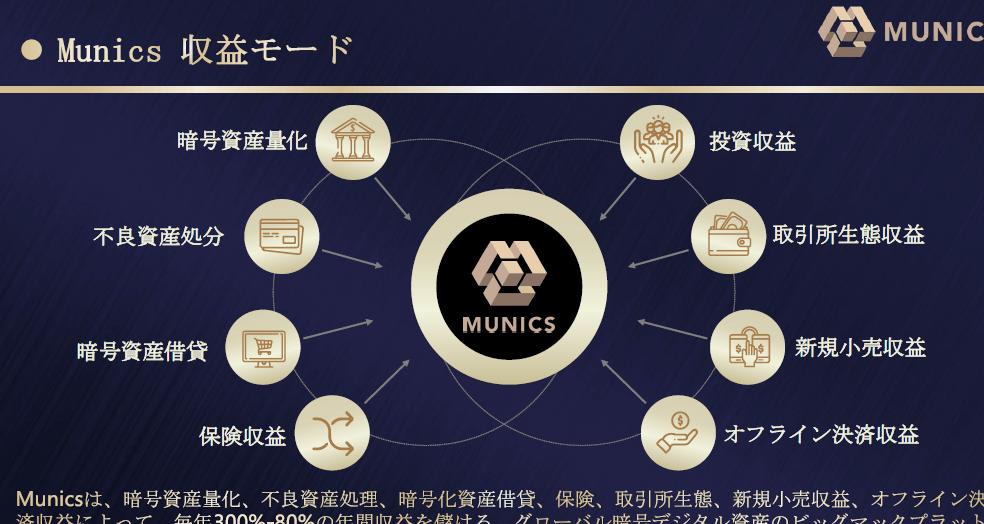 モンスペースグループの収益例