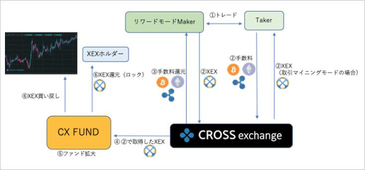 クロスエクスチェンジ取引所の新しい取引モード