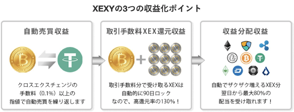 XEXYの3つの収益ポイント
