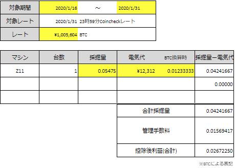 2020年1月フィルコマンドのマイニングレポート