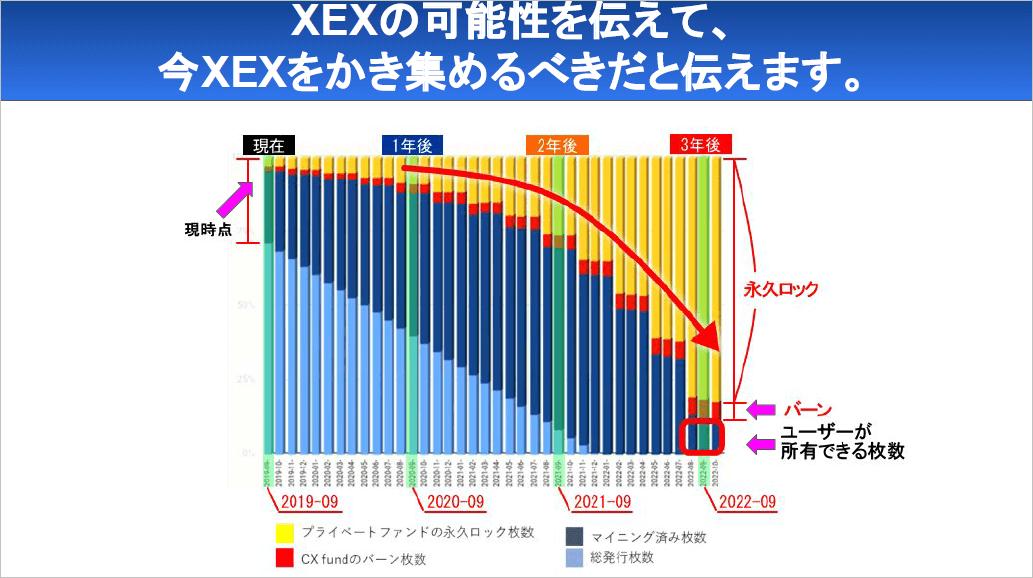 クロスエクスチェンジのXEXトークン可能性