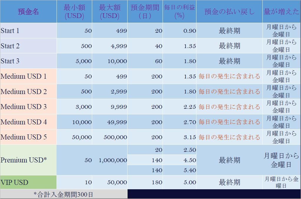 イーペックスユニティ(USD)投資概要