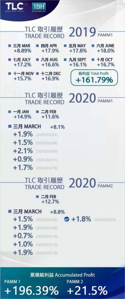 202003tlc(inh)のFXトレード結果