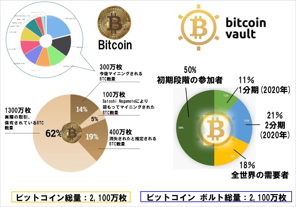 ビットコインボルトとビットコインの比較