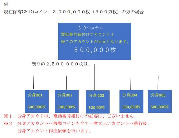 CSTO大量保有者へのお知らせ