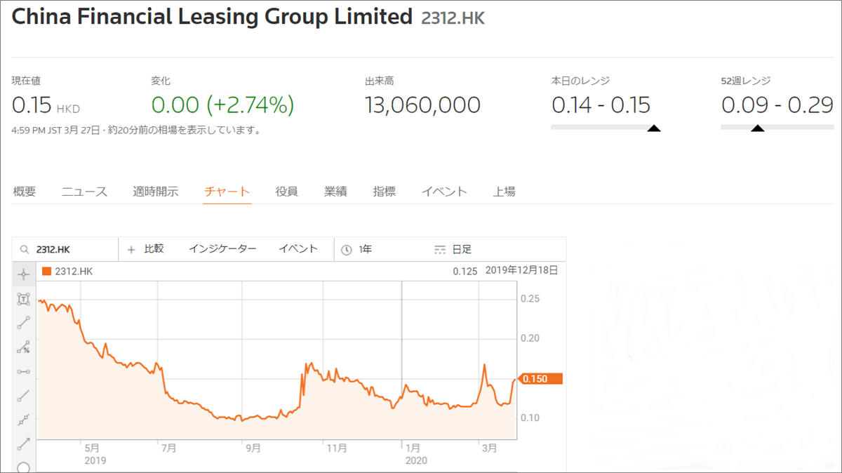 ウィンザーマスター香港上場株式の配布