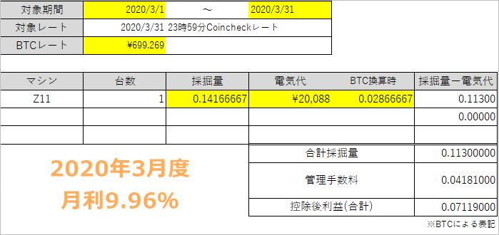 2020年3月マイニングバンクの収益レポート