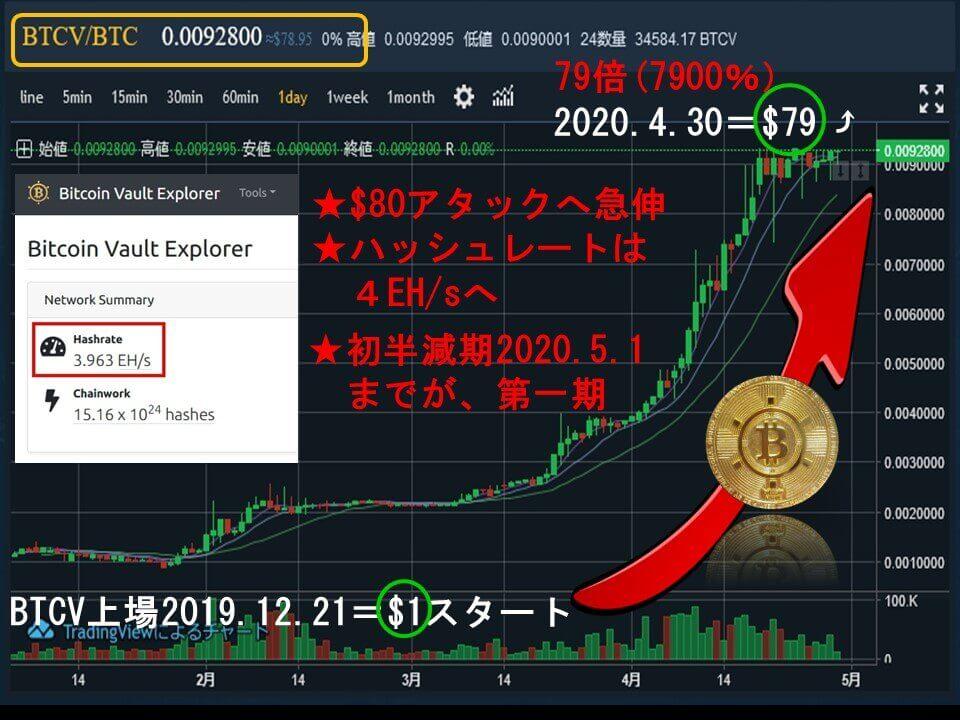 20200430ビットコインボルトの価格
