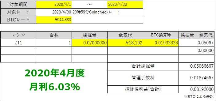 2020年5月フィルコマンドのマイニング収益