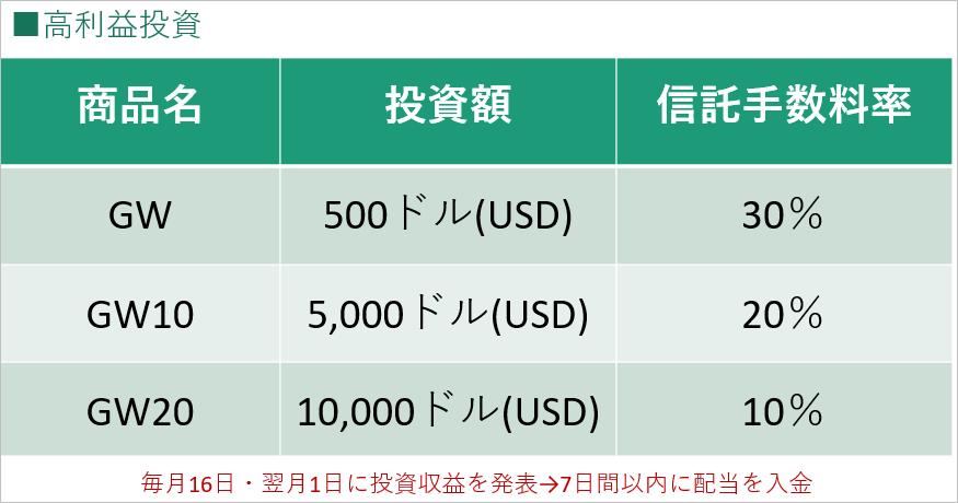 AVA×TLCの高収益投資内容