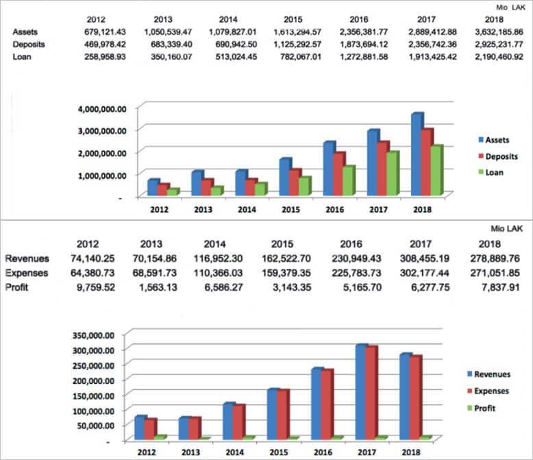 JDB銀行の成長推移