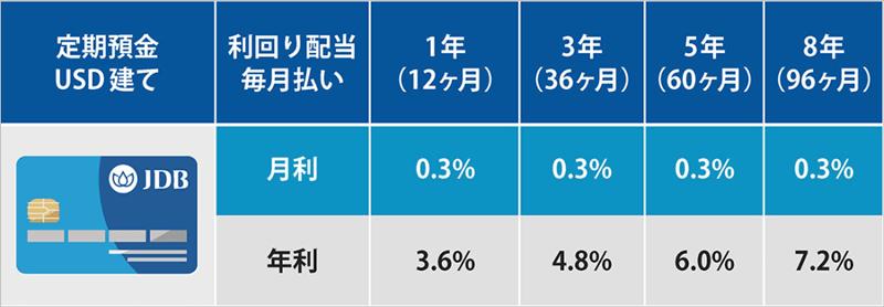 JDB銀行の定期預金利率