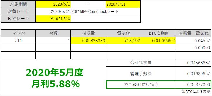 2020年5月度のマイニングレポート_フィルコマンド