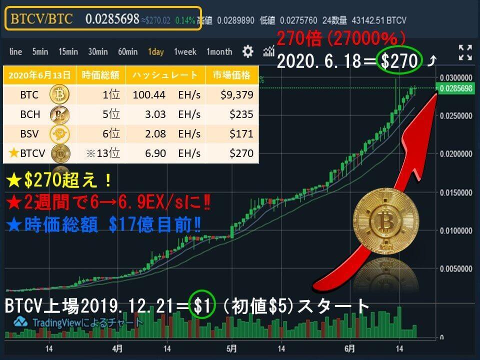 20200618ビットコインボルト価格