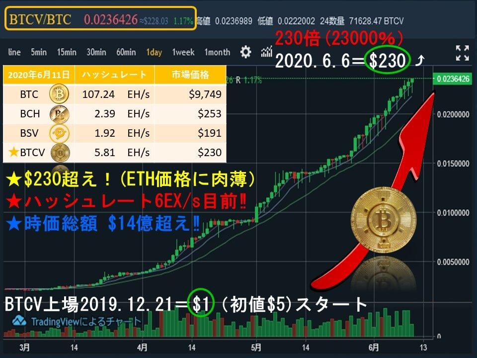 20200611ビットコインボルトの価格上昇