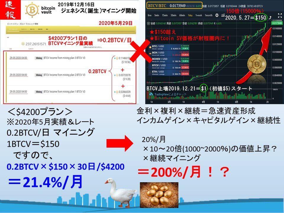 20200527ビットコインボルトの価格
