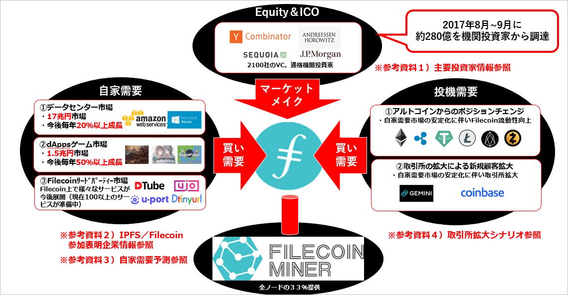 ファイルコインのプロジェクト