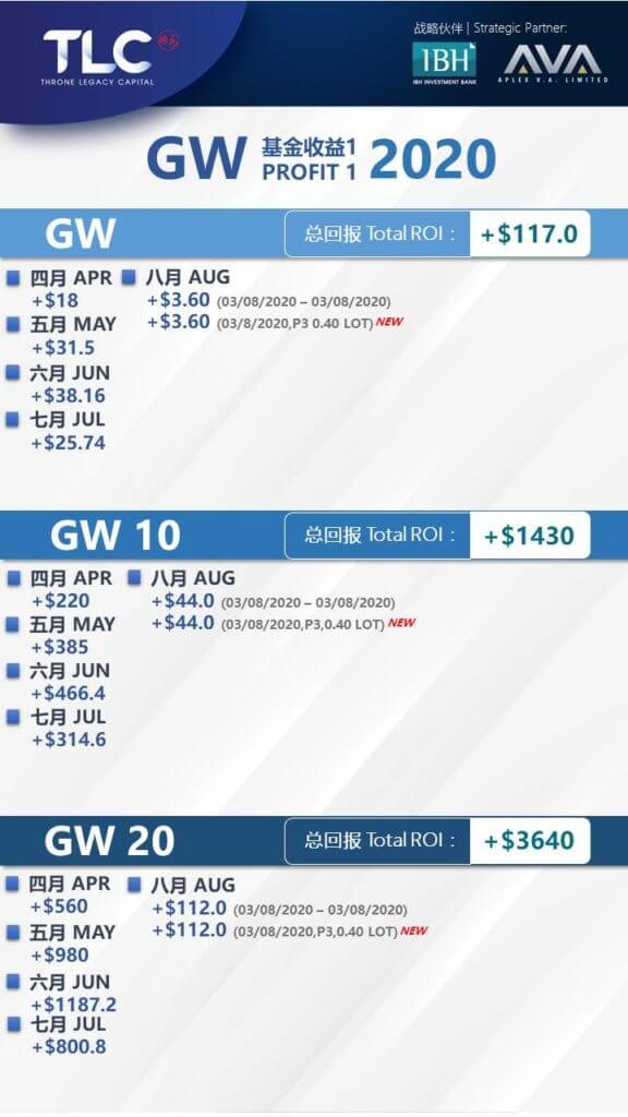 20200803GWの収益レポート