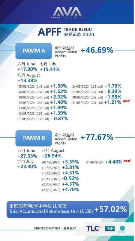 202008AVAのPAMMA.Bの収益率