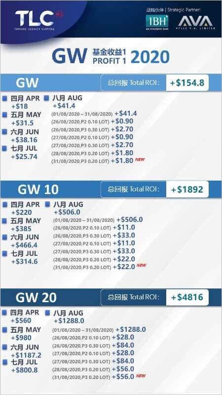 202008GWFの収益額