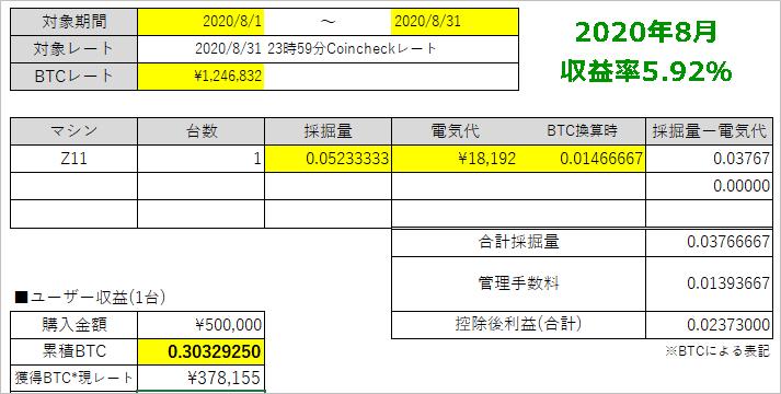 202008マイニングによる収益率