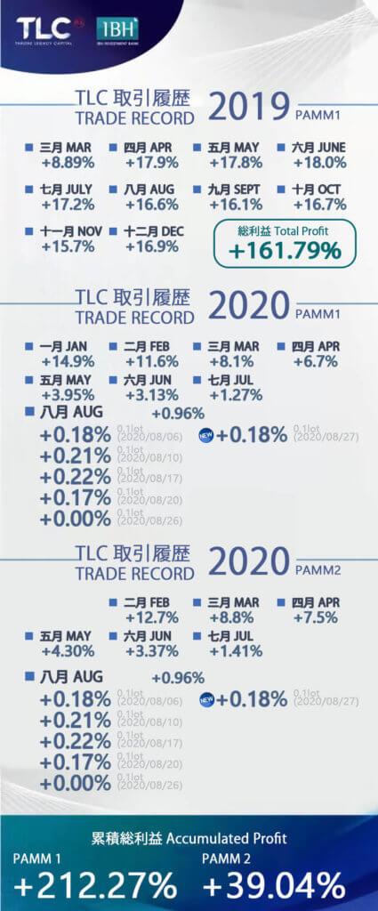 202008PAMM1.2の収益レポート