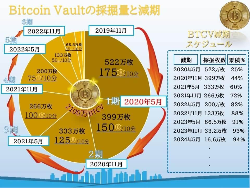202011ビットコインボルト減期