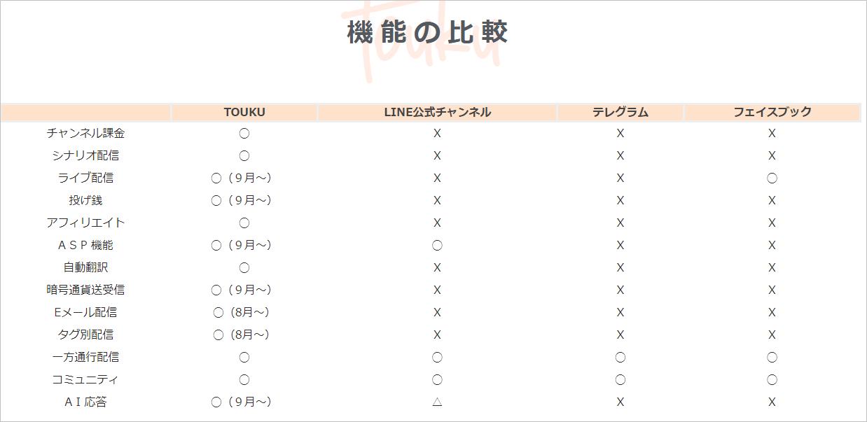 トーク(Touku)の他のツールとの比較