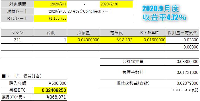 20200930マイニングバンク収益率