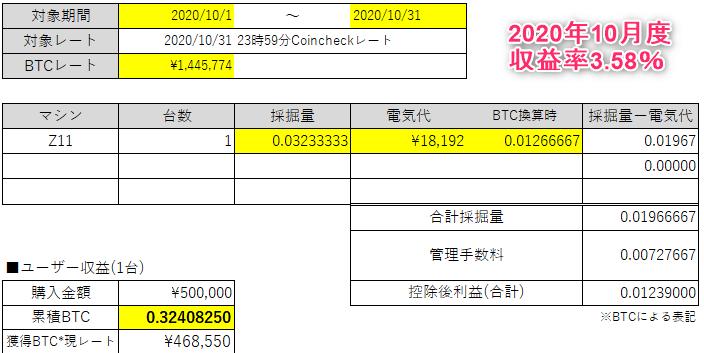 202010マイニング収益