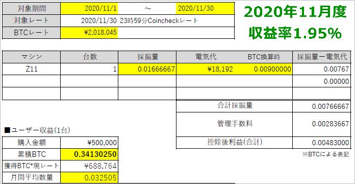 202011マイニングバンク収益レポート