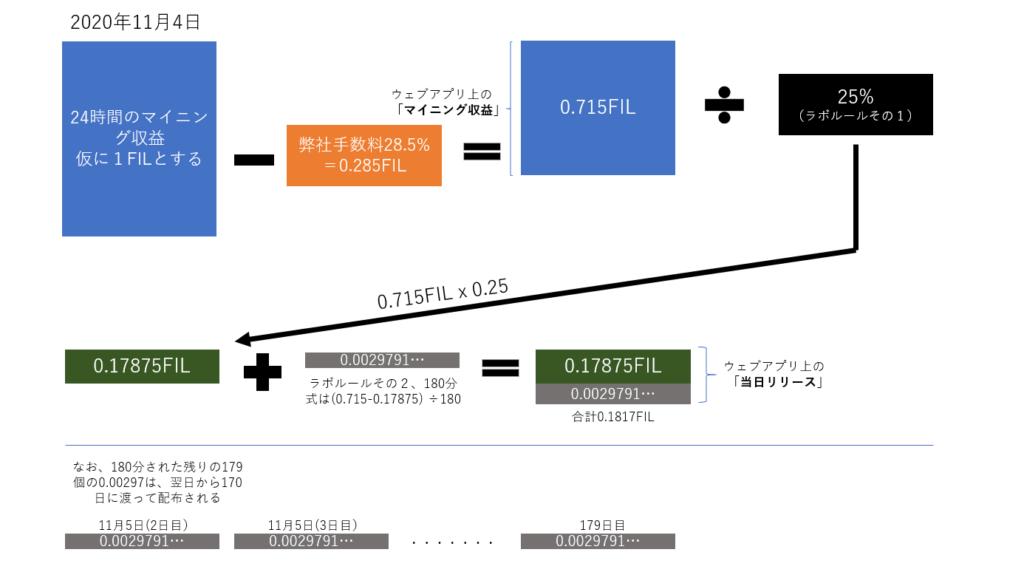 ファイルコイン配布方法