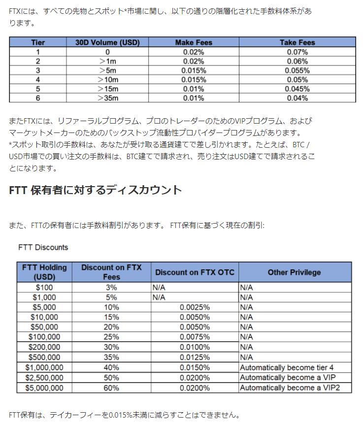 FTX取引所の取引手数料一覧