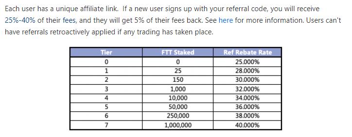 FTX取引所の紹介報酬料率(%)