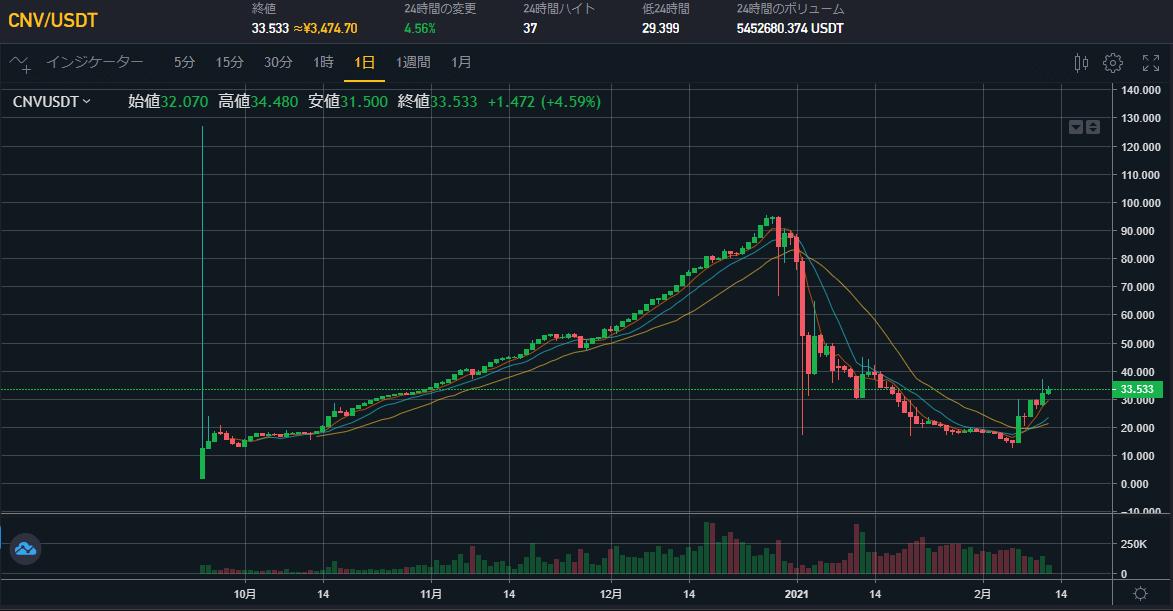 CNVの価格チャート