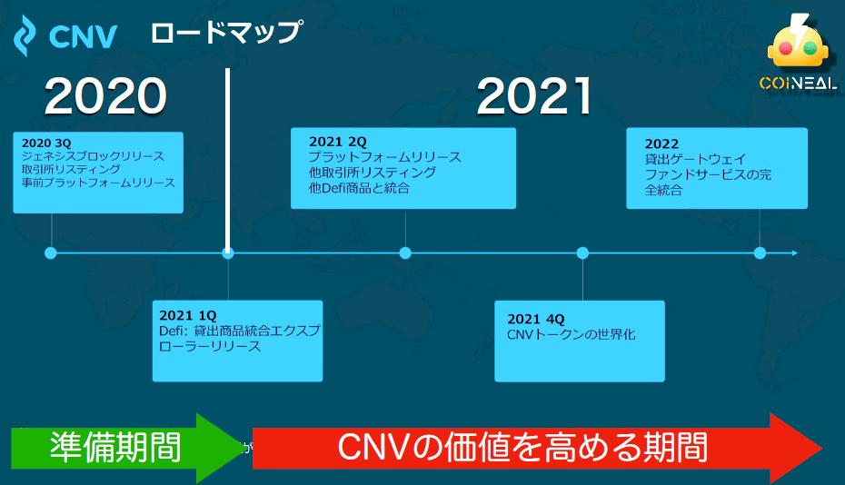 CNVの新しいプロジェクトのロードマップ