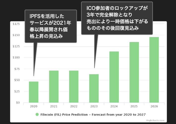 ファイルコインの予想価格