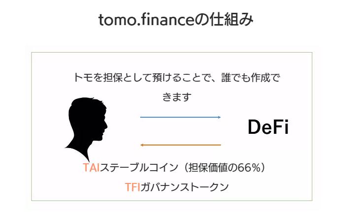 tomofinanceの仕組み