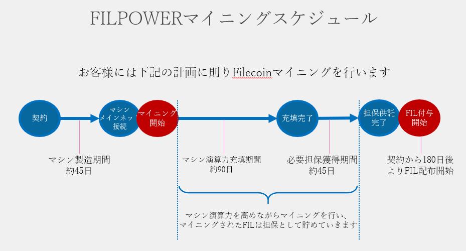 フィルパワーのマイニングスケジュール