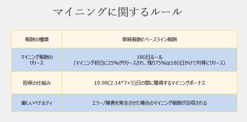 ファイルコインのマイニングルール