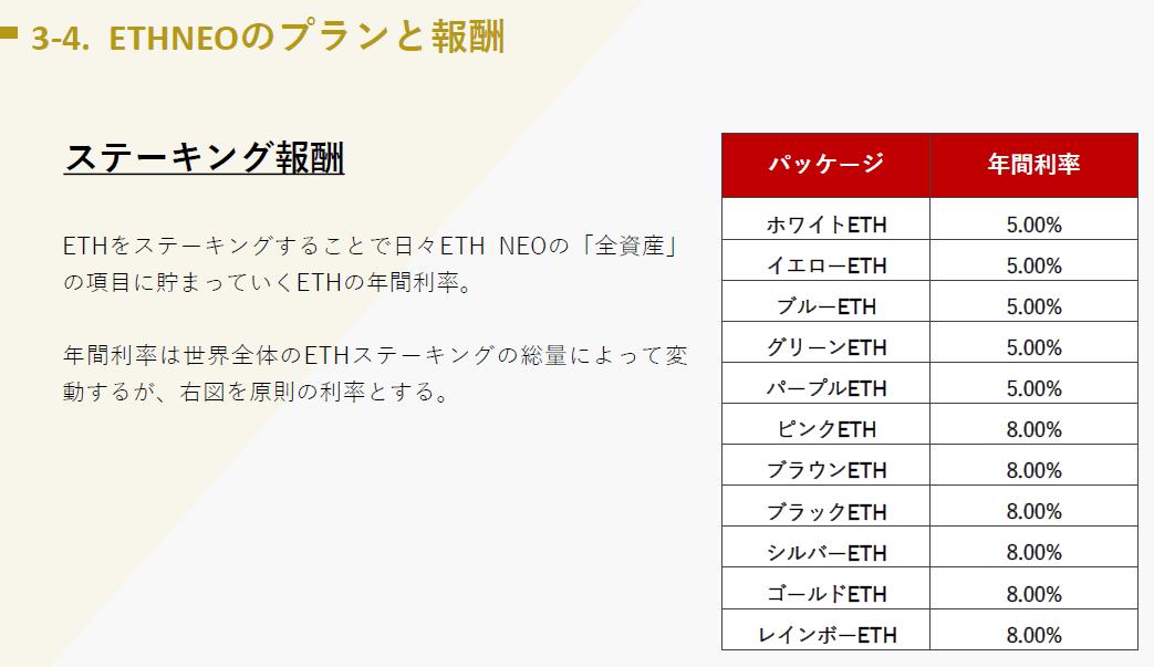 イーサネオ(ETHneo)の年利
