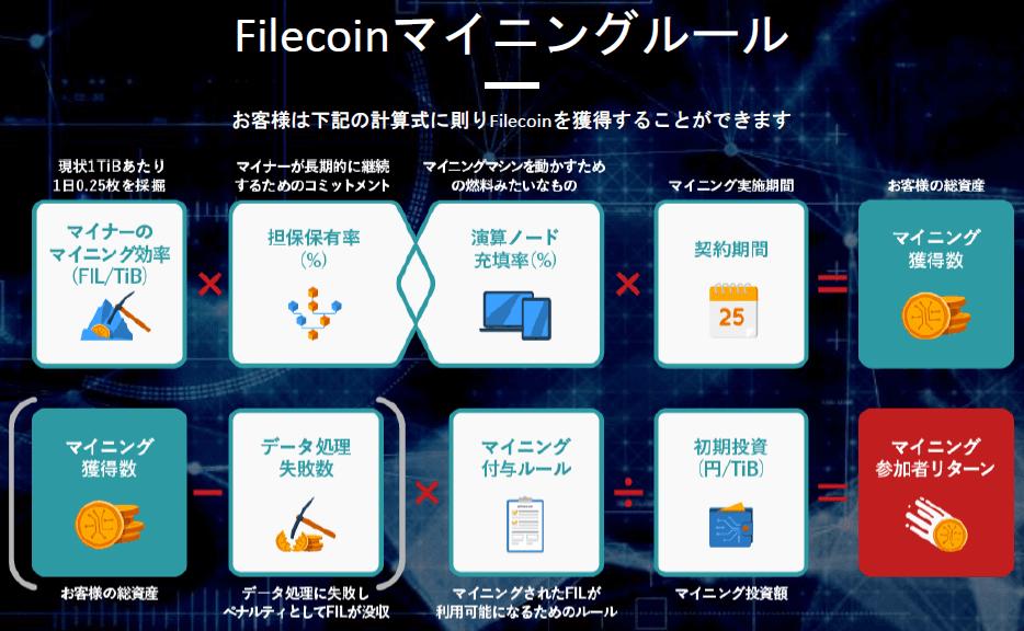 TheFilの提携ノード ファイルコイン